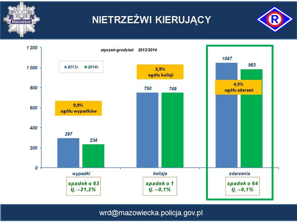wrd@mazowiecka.policja.gov.pl 9,9% ogółu wypadków 3,9% ogółu kolizji 4,5% ogółu zdarzeń