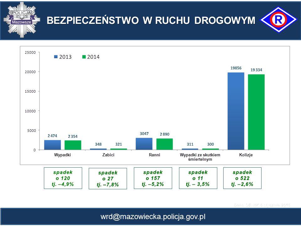wrd@mazowiecka.policja.gov.pl ZDARZENIA W RUCHU DROGOWYM Z PODZIAŁEM NA WOJEWÓDZTWA w okresie styczeń - grudzień 2013/2014 KWP WypadkiZabiciRanni Zabici na 100 wypadków 20132014 zmiana % 20132014 zmiana % 20132014 zmiana % Warszawa 20772022 -2,6 214190 -11,2 24242317 -4,4 9,4 Białystok 737688 -6,6 135126 -6,7 875788 -9,9 18,3 Bydgoszcz 11881042 -12,3 179 0 13731112 -19 17,2 Gdańsk 26442664 +0,8 174180 +3,4 34143395 -0,6 6,8 Gorzów Wlkp.