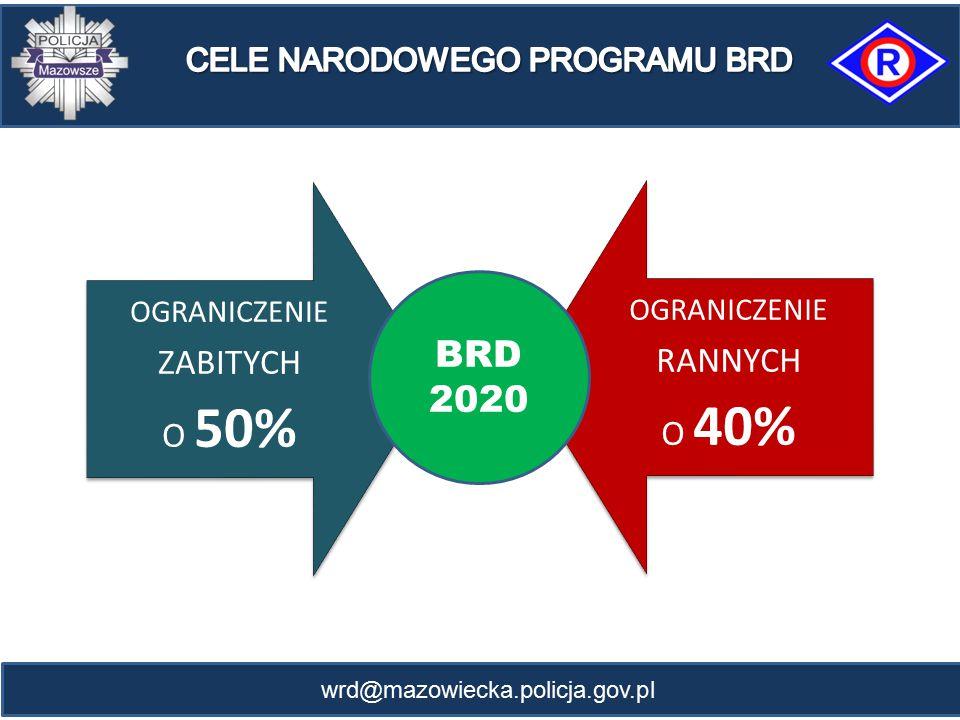 wrd@mazowiecka.policja.gov.pl OGRANICZENIE ZABITYCH O 50% OGRANICZENIE RANNYCH O 40% BRD 2020