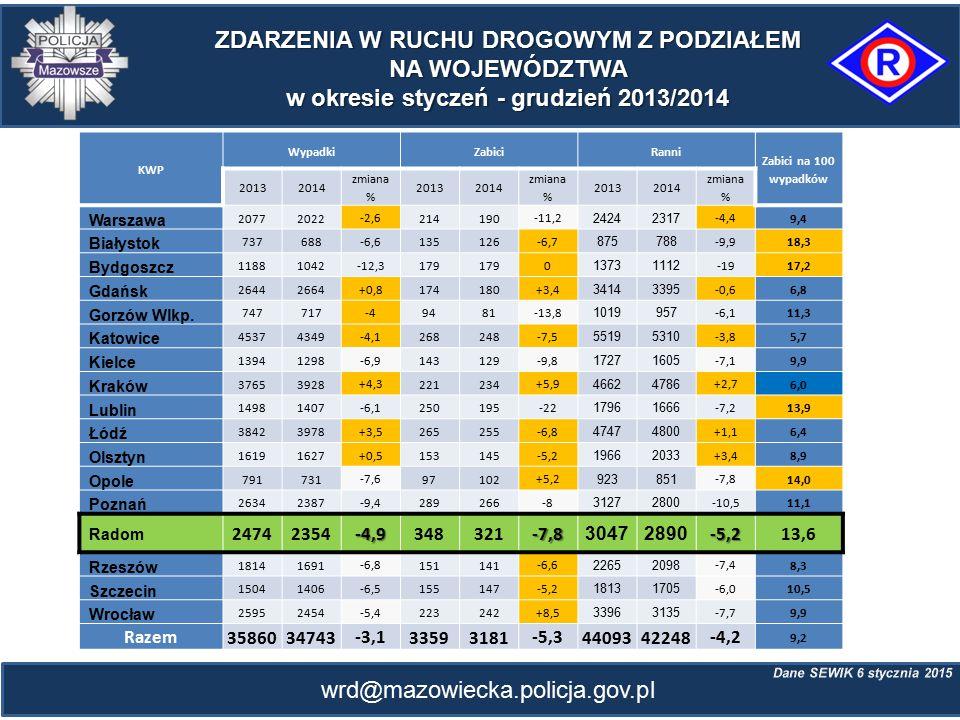 wrd@mazowiecka.policja.gov.pl SPRAWCY SPRAWCY WYPADKÓW ŚMIERTELNYCH KIERUJĄCY Kierujący samochodami osobowymi PIESI 70,7% ogółu zabitych 48,9% ogółu zabitych 21,2% ogółu zabitych
