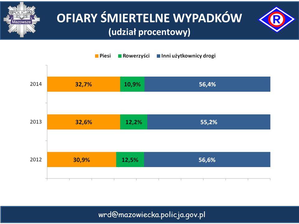 wrd@mazowiecka.policja.gov.pl OFIARY ŚMIERTELNE WYPADKÓW (udział procentowy)