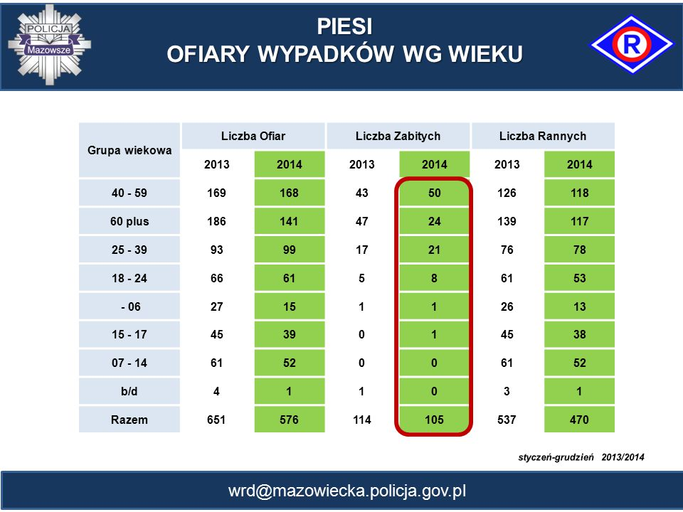 wrd@mazowiecka.policja.gov.pl PIESI OFIARY WYPADKÓW WG WIEKU Grupa wiekowa Liczba OfiarLiczba ZabitychLiczba Rannych 201320142013201420132014 40 - 591