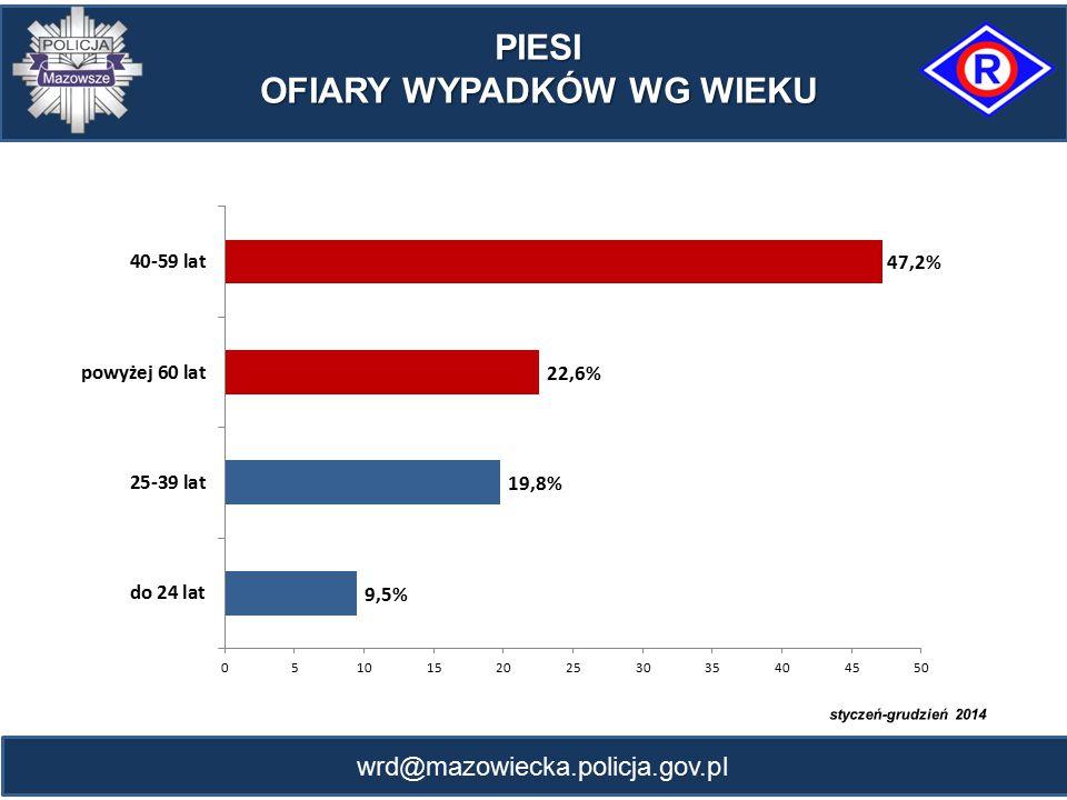 wrd@mazowiecka.policja.gov.pl 1 153 032 588 443 7177 5321