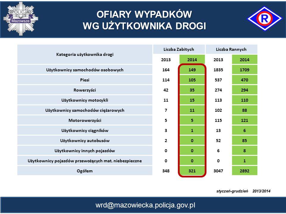 wrd@mazowiecka.policja.gov.pl OFIARY WYPADKÓW WG UŻYTKOWNIKA DROGI Kategoria użytkownika drogi Liczba ZabitychLiczba Rannych 2013201420132014 Użytkown