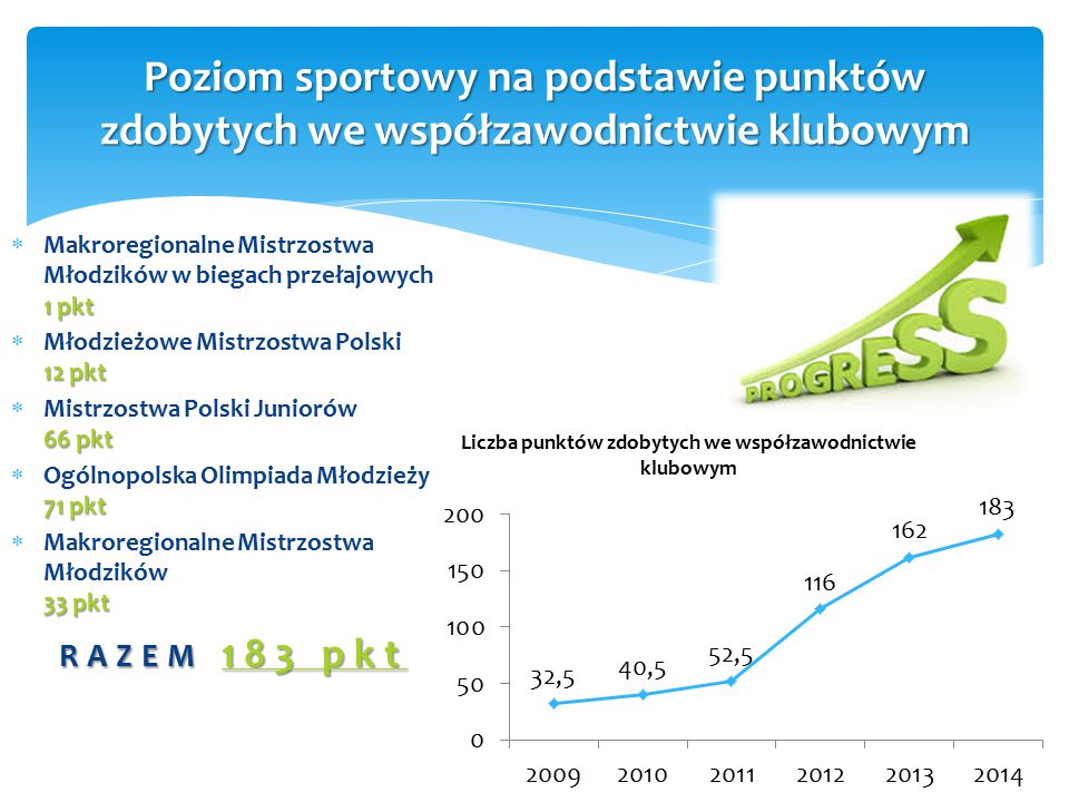 1 pkt  Makroregionalne Mistrzostwa Młodzików w biegach przełajowych 1 pkt 12 pkt  Młodzieżowe Mistrzostwa Polski 12 pkt 66 pkt  Mistrzostwa Polski