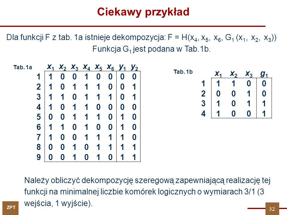 ZPT Ciekawy przykład Dla funkcji F z tab. 1a istnieje dekompozycja: F = H(x 4, x 5, x 6, G 1 (x 1, x 2, x 3 )) Funkcja G 1 jest podana w Tab.1b. x1x1