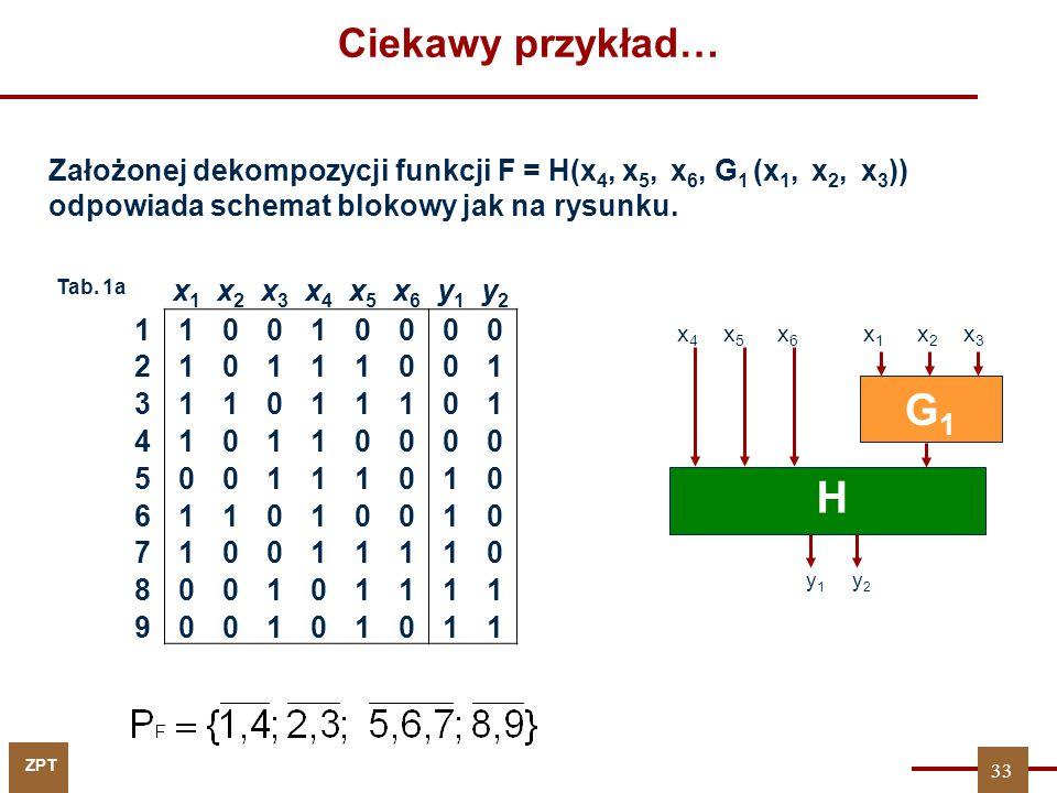 ZPT Założonej dekompozycji funkcji F = H(x 4, x 5, x 6, G 1 (x 1, x 2, x 3 )) odpowiada schemat blokowy jak na rysunku. x1x1 x2x2 x3x3 x4x4 x5x5 x6x6