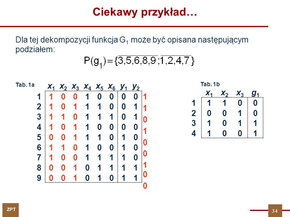 ZPT x1x1 x2x2 x3x3 x4x4 x5x5 x6x6 y1y1 y2y2 110010000 210111001 311011101 410110000 500111010 611010010 710011110 800101111 900101011 x1x1 x2x2 x3x3 g