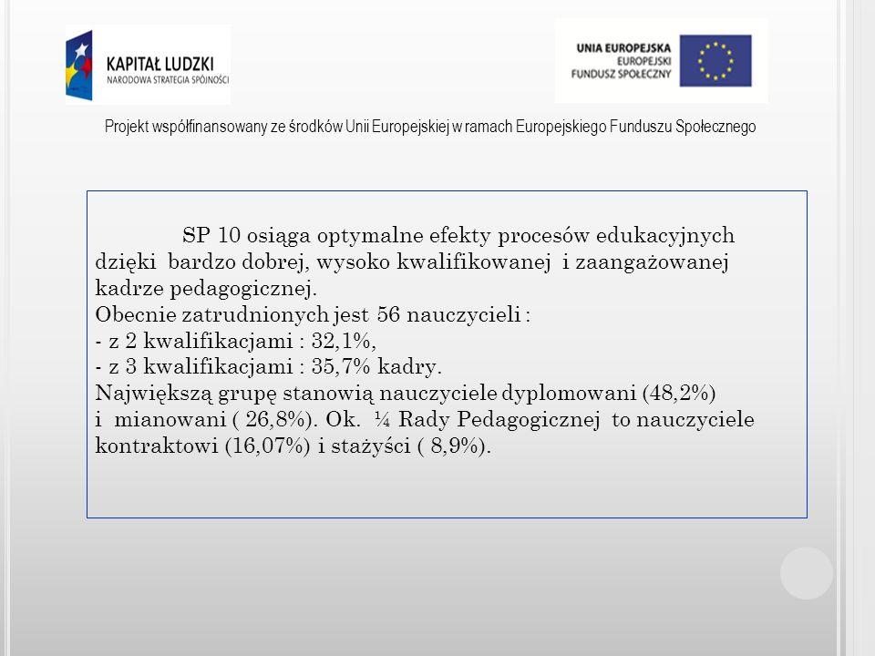 Projekt współfinansowany ze środków Unii Europejskiej w ramach Europejskiego Funduszu Społecznego Nauczyciele: - nabyli umiejętność diagnozowania mocnych i słabych stron ucznia, - poznali zasady właściwej organizacji środowiska edukacyjnego oraz zasad udzielania uczniom i rodzicom informacji zwrotnej na temat wyników edukacyjnych, dzięki czemu poprawiła się komunikacja i wzrosło zaangażowanie rodziców.