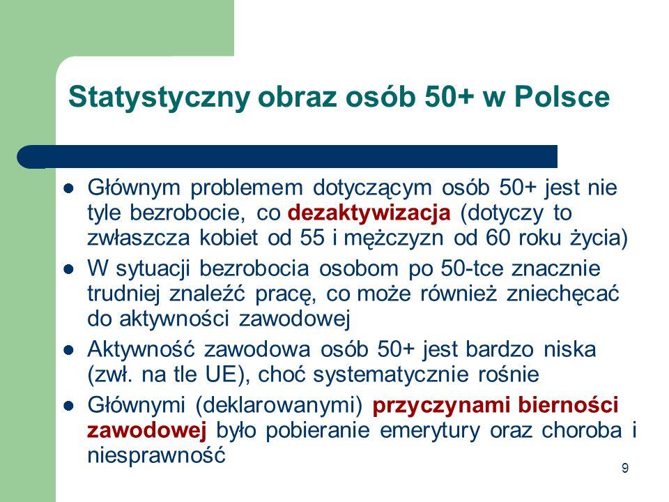 9 Statystyczny obraz osób 50+ w Polsce Głównym problemem dotyczącym osób 50+ jest nie tyle bezrobocie, co dezaktywizacja (dotyczy to zwłaszcza kobiet od 55 i mężczyzn od 60 roku życia) W sytuacji bezrobocia osobom po 50-tce znacznie trudniej znaleźć pracę, co może również zniechęcać do aktywności zawodowej Aktywność zawodowa osób 50+ jest bardzo niska (zwł.