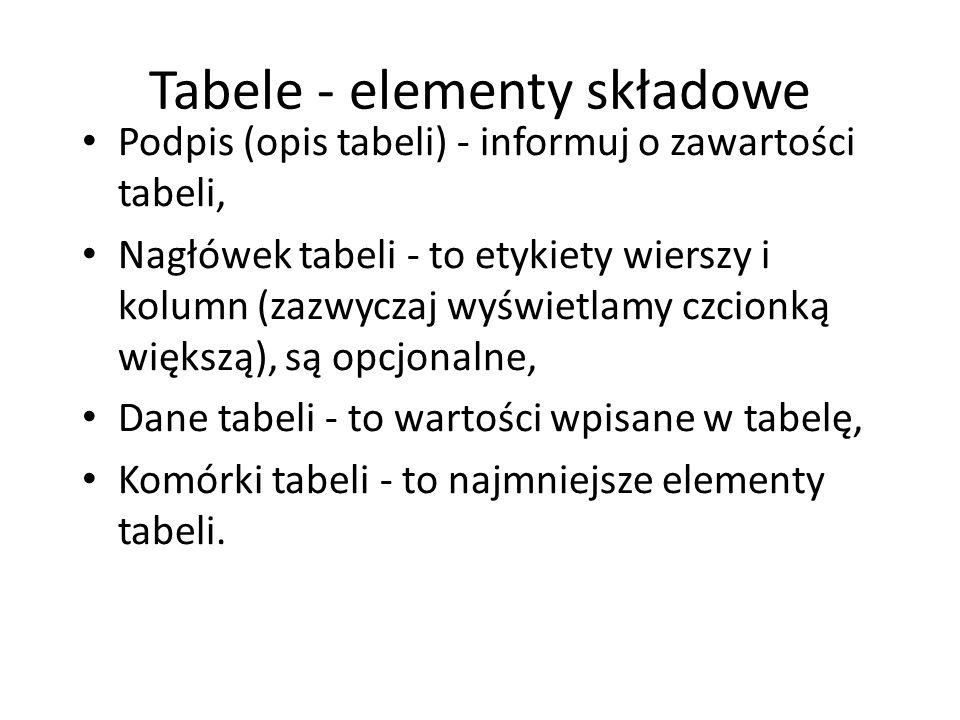 Tabele - elementy składowe Podpis (opis tabeli) - informuj o zawartości tabeli, Nagłówek tabeli - to etykiety wierszy i kolumn (zazwyczaj wyświetlamy