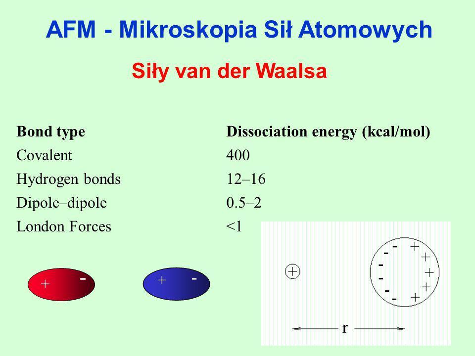 AFM - Mikroskopia Sił Atomowych Siły van der Waalsa Bond typeDissociation energy (kcal/mol) Covalent400 Hydrogen bonds12–16 Dipole–dipole0.5–2 London