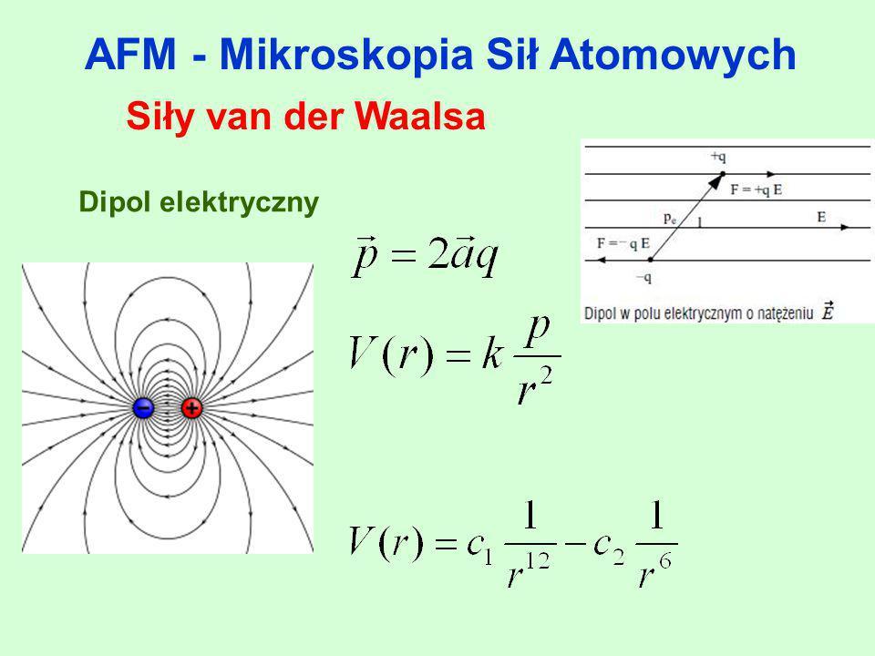 AFM - Mikroskopia Sił Atomowych Siły van der Waalsa Mod kontaktowy Tryby pracy AFM związane z zależnością oddziaływania próbka –ostrze od odległości ostrza od próbki: tryb kontaktowy (contactmode) tryb bezkontaktowy (non-contactmode) tryb z przerywanym kontaktem (tappingmode)