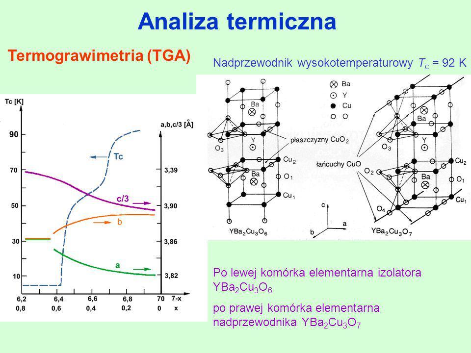 Analiza termiczna Termograwimetria (TGA) Po lewej komórka elementarna izolatora YBa 2 Cu 3 O 6 po prawej komórka elementarna nadprzewodnika YBa 2 Cu 3