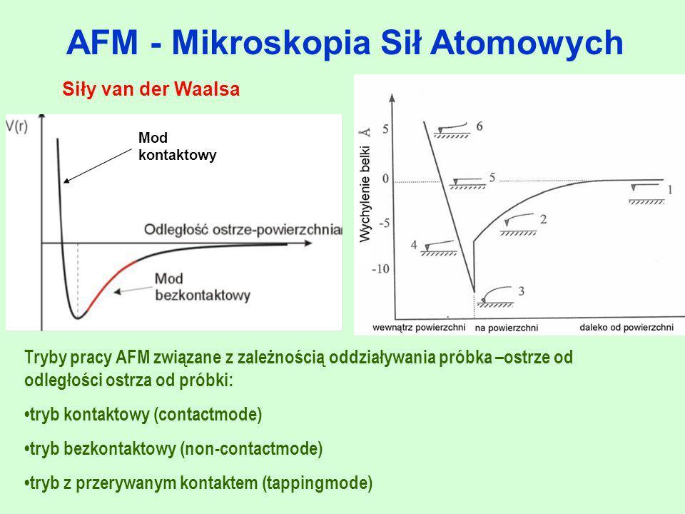 """AFM - Mikroskopia Sił Atomowych Tryby pracy AFM (porównanie) Tryb kontaktowy: - duża rozdzielczość obrazów - duże siły adhezyjne spowodowane obecnością zanieczyszczeń powierzchni - możliwość uszkodzenia próbki lub ostrza Tryb bezkontaktowy: - mniejsza rozdzielczość obrazów Tryb z przerywanym kontaktem: - możliwość skanowania """"miękkich powierzchni (brak zniszczeń skanowanej powierzchni) - dobra zdolność rozdzielcza"""