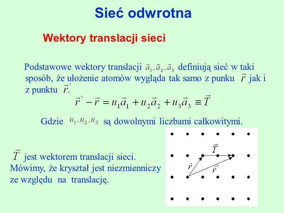 Wektory translacji sieci Podstawowe wektory translacji definiują sieć w taki sposób, że ułożenie atomów wygląda tak samo z punku jak i z punktu. Gdzie