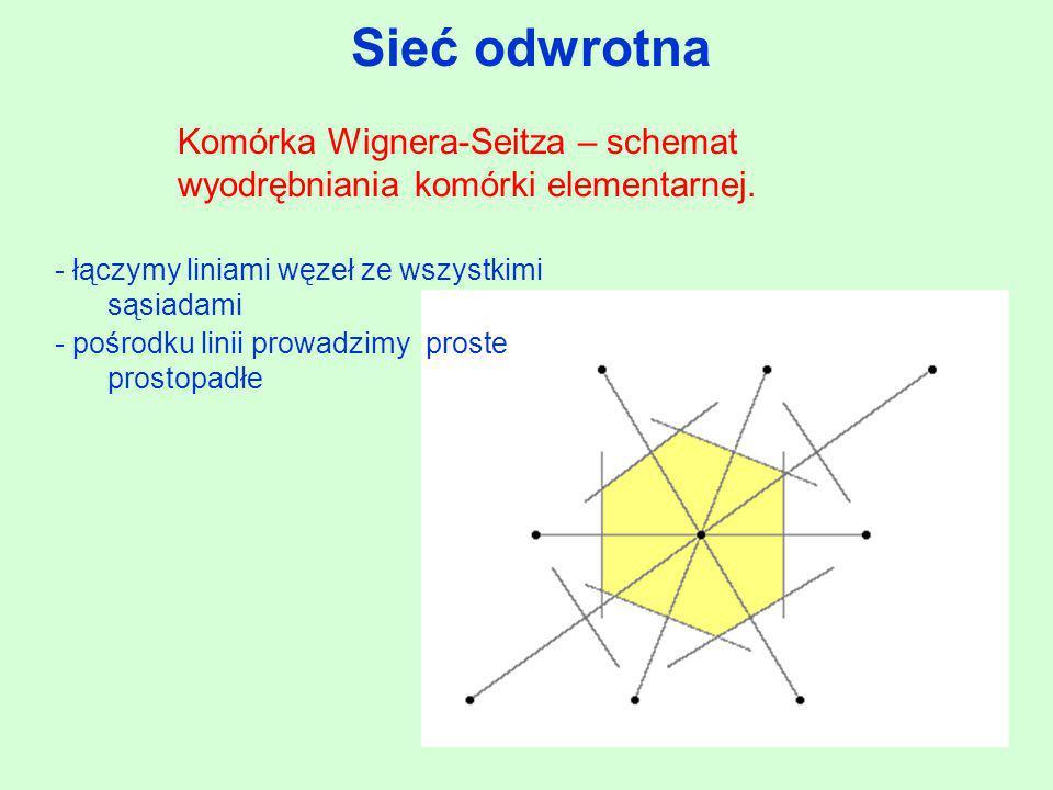 Komórka Wignera-Seitza – schemat wyodrębniania komórki elementarnej. - łączymy liniami węzeł ze wszystkimi sąsiadami - pośrodku linii prowadzimy prost