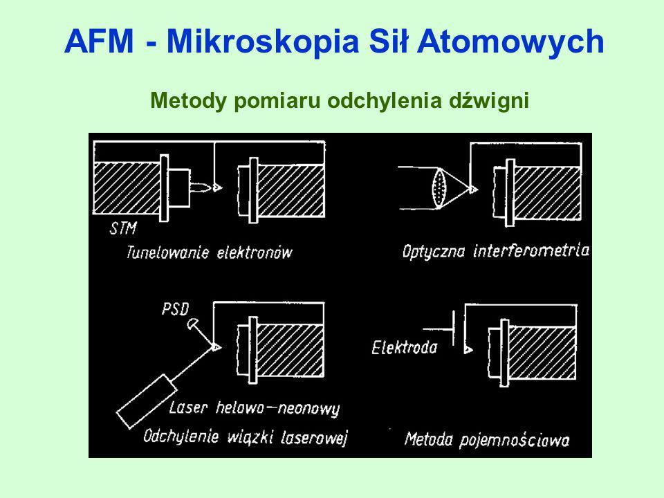 AFM - Mikroskopia Sił Atomowych Metody pomiaru odchylenia dźwigni