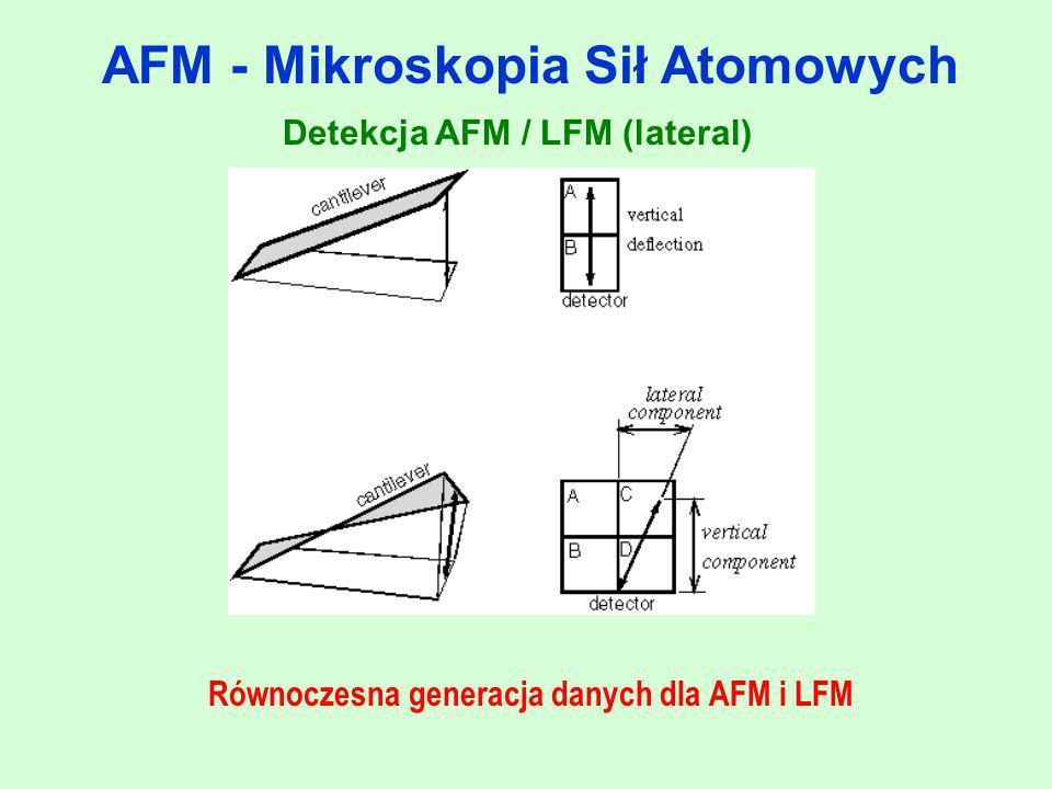 AFM - Mikroskopia Sił Atomowych Mikroskop sił lateralnych mierzy poprzeczne ugięcie (skręcenie) dźwigni spowodowane obecnością sił równoległych do płaszczyzny próbki (np.