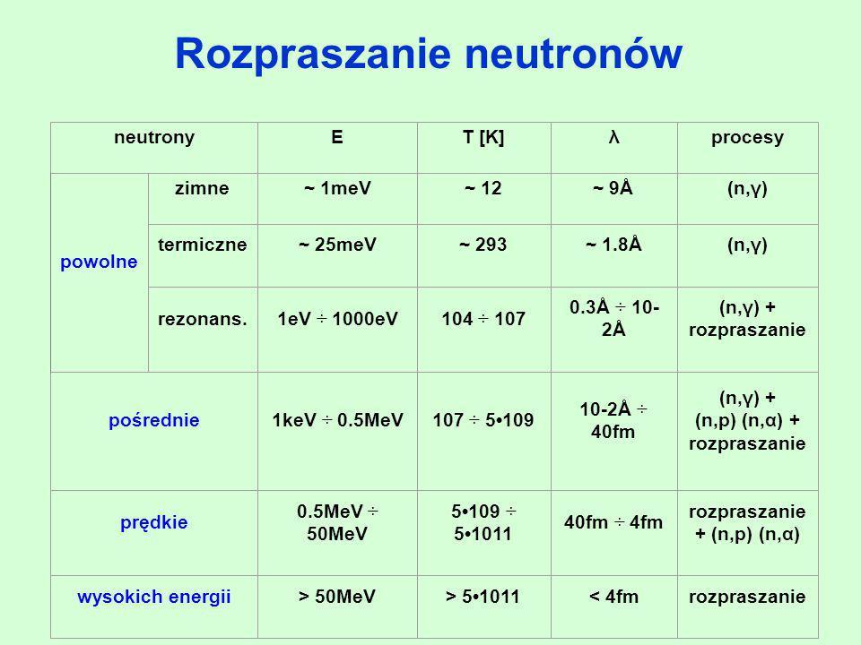 powolne neutronyET [K]λprocesy zimne~ 1meV~ 12~ 9Å(n,γ) termiczne~ 25meV~ 293~ 1.8Å(n,γ) rezonans.1eV ÷ 1000eV104 ÷ 107 0.3Å ÷ 10- 2Å (n,γ) + rozprasz