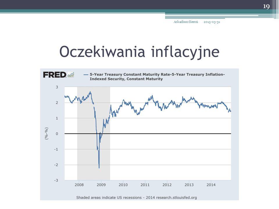 Oczekiwania inflacyjne 2015-03-31Arkadiusz Sieroń 19
