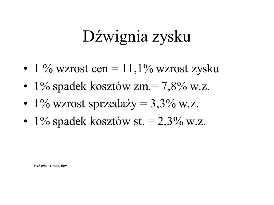 Dźwignia zysku 1 % wzrost cen = 11,1% wzrost zysku 1% spadek kosztów zm.= 7,8% w.z. 1% wzrost sprzedaży = 3,3% w.z. 1% spadek kosztów st. = 2,3% w.z.