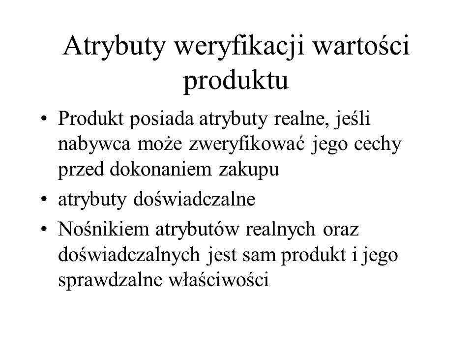 Atrybuty weryfikacji wartości produktu Produkt posiada atrybuty realne, jeśli nabywca może zweryfikować jego cechy przed dokonaniem zakupu atrybuty do