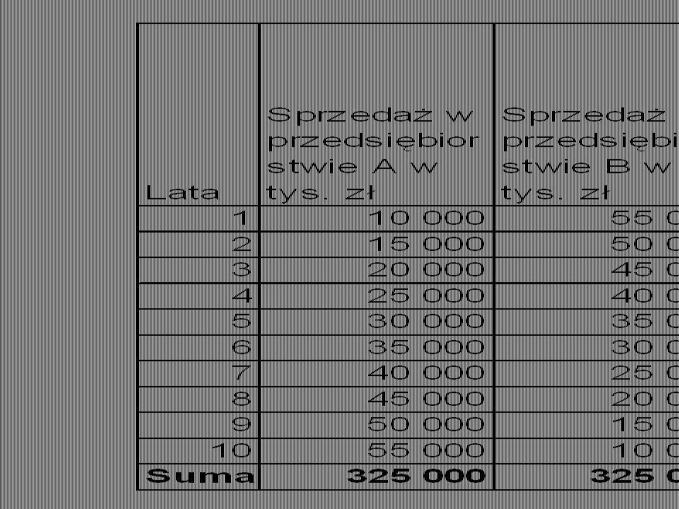 Warunki Duży, masowy rynek wrażliwy na ceny Duży udział kosztów stałych, np..