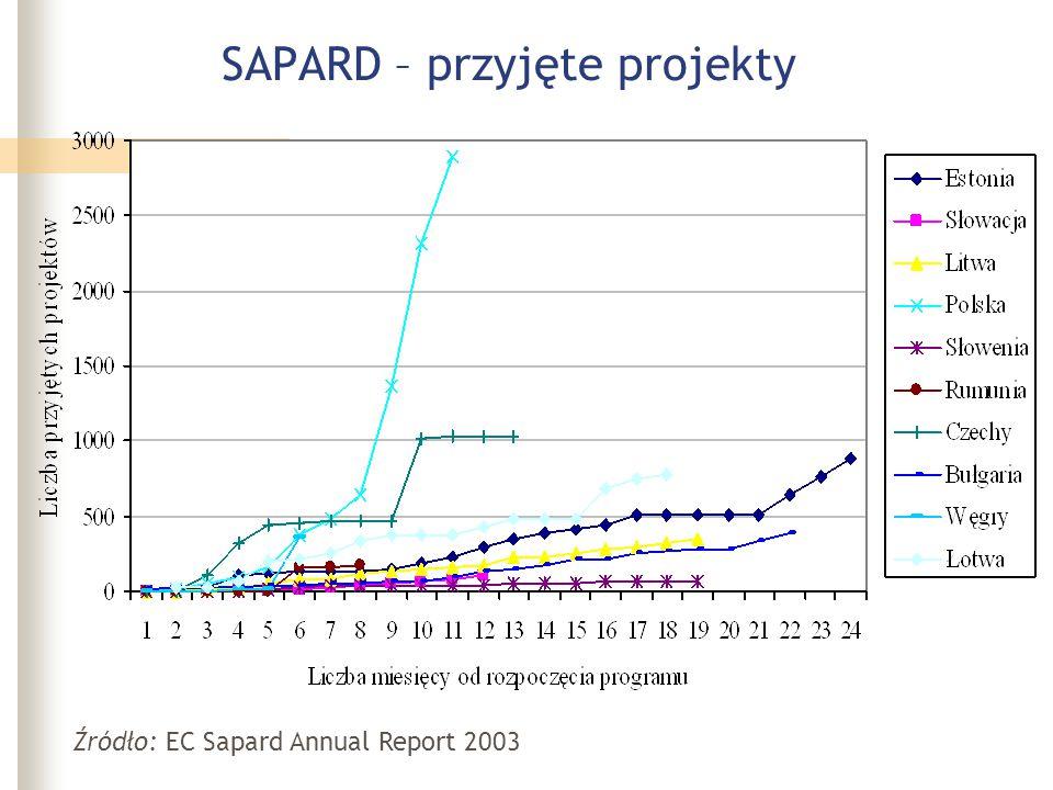 SAPARD – przyjęte projekty Źródło: EC Sapard Annual Report 2003