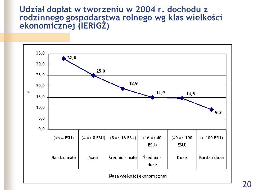 20 Udział dopłat w tworzeniu w 2004 r. dochodu z rodzinnego gospodarstwa rolnego wg klas wielkości ekonomicznej (IERiGŻ)