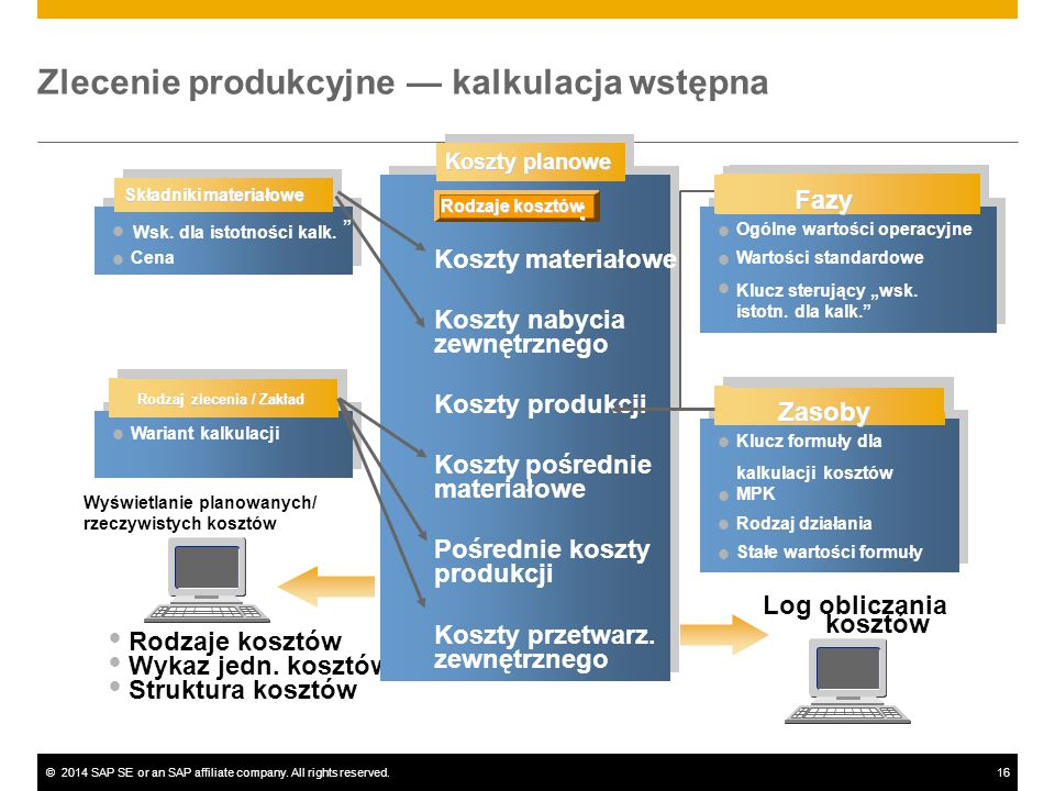 ©2014 SAP SE or an SAP affiliate company. All rights reserved.16 Wariant kalkulacji Wyświetlanie planowanych/ rzeczywistych kosztów Rodzaje kosztów Wy