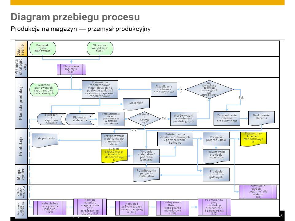 ©2014 SAP SE or an SAP affiliate company. All rights reserved.5 Diagram przebiegu procesu Produkcja na magazyn — przemysł produkcyjny Produkcja Zda-rz