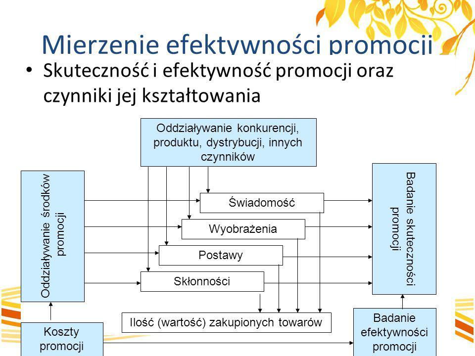 Mierzenie efektywności promocji Skuteczność i efektywność promocji oraz czynniki jej kształtowania Oddziaływanie konkurencji, produktu, dystrybucji, i