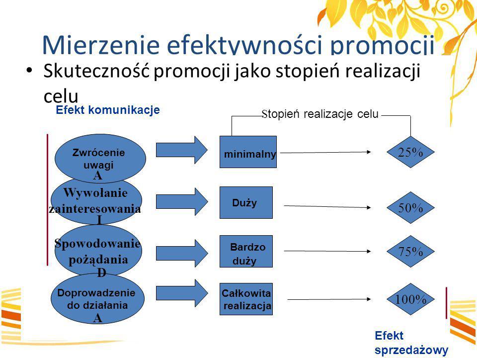 Mierzenie efektywności promocji Skuteczność promocji jako stopień realizacji celu Wywołanie zainteresowania Zwrócenie uwagi Spowodowanie pożądania Dop