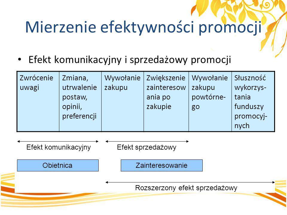 Efekt komunikacyjny i sprzedażowy promocji Zwrócenie uwagi Zmiana, utrwalenie postaw, opinii, preferencji Wywołanie zakupu Zwiększenie zainteresow ani