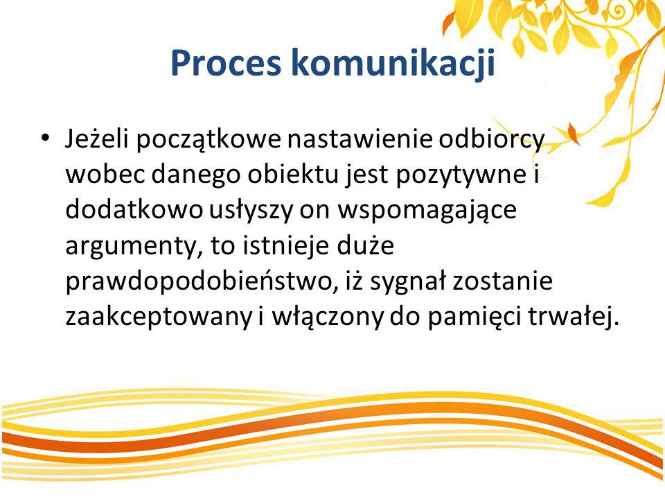 Proces komunikacji Jeżeli początkowe nastawienie odbiorcy wobec danego obiektu jest pozytywne i dodatkowo usłyszy on wspomagające argumenty, to istnie