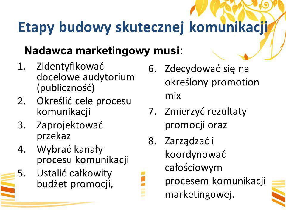 Etapy budowy skutecznej komunikacji 1.Zidentyfikować docelowe audytorium (publiczność) 2.Określić cele procesu komunikacji 3.Zaprojektować przekaz 4.W