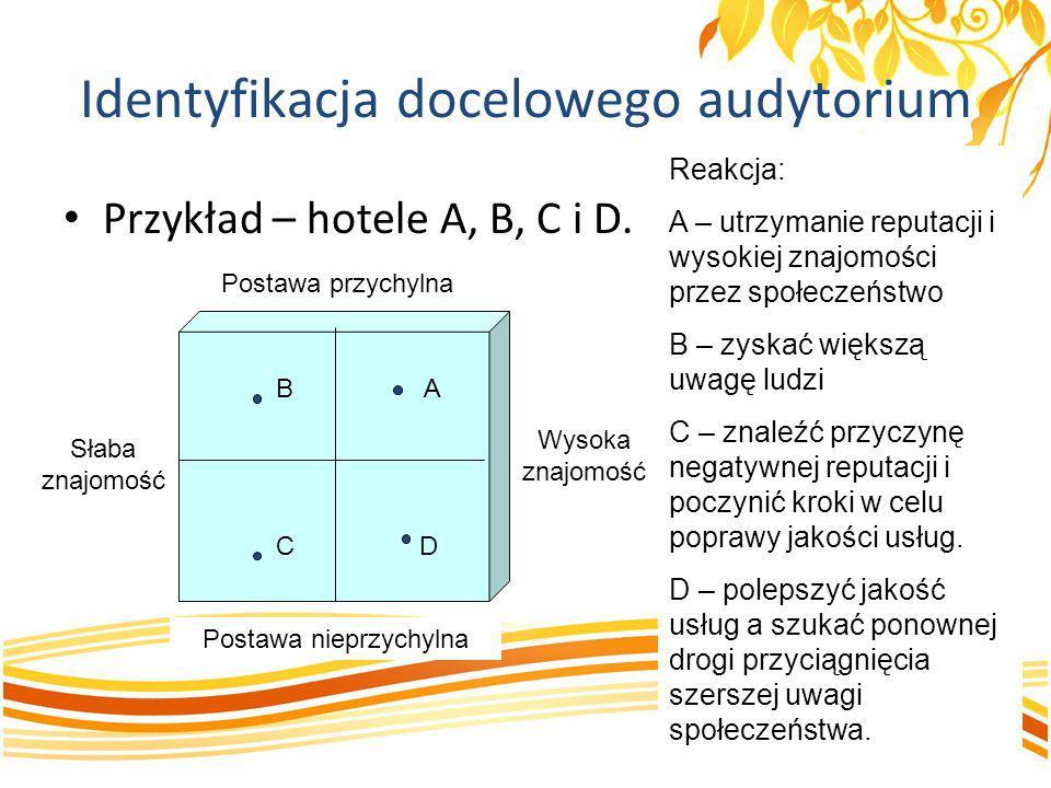 Identyfikacja docelowego audytorium Przykład – hotele A, B, C i D. Postawa przychylna Wysoka znajomość Słaba znajomość Postawa nieprzychylna B A C D R