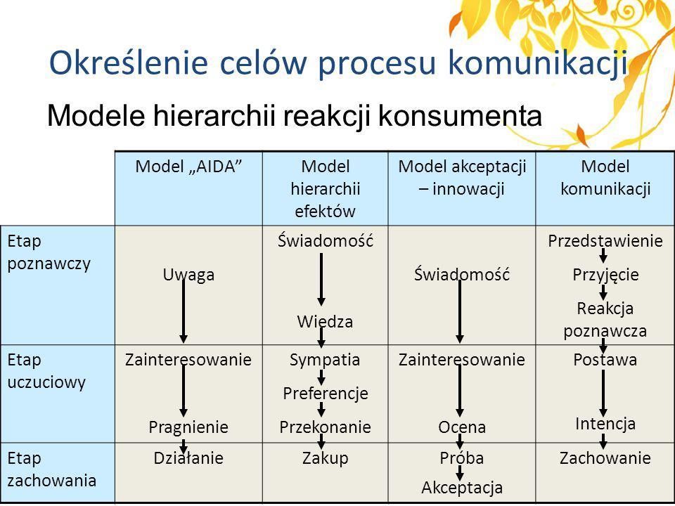 """Określenie celów procesu komunikacji Modele hierarchii reakcji konsumenta Model """"AIDA""""Model hierarchii efektów Model akceptacji – innowacji Model komu"""