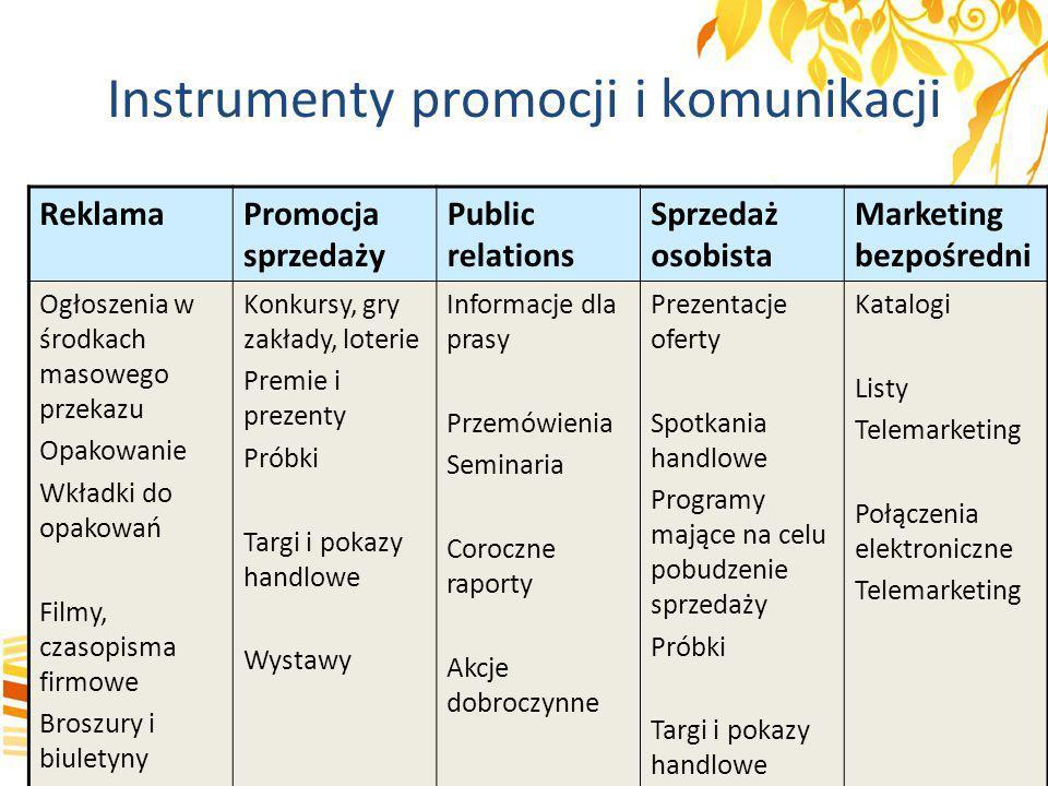 Instrumenty promocji i komunikacji ReklamaPromocja sprzedaży Public relations Sprzedaż osobista Marketing bezpośr.