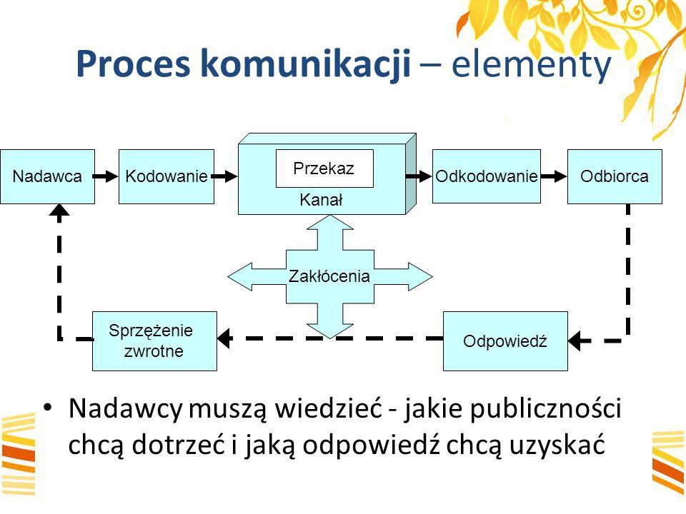 Proces komunikacji – elementy Nadawcy muszą wiedzieć - jakie publiczności chcą dotrzeć i jaką odpowiedź chcą uzyskać Zakłócenia Kanał Przekaz Sprzężen
