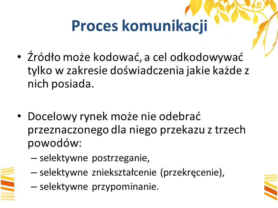Ustalenie całkowitego budżetu promocji MetodaZakres wykorzystania (%) 1.