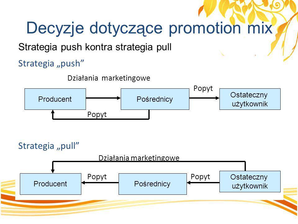 """Decyzje dotyczące promotion mix Strategia """"push"""" Działania marketingowe Popyt Strategia """"pull"""" Działania marketingowe Popyt Popyt Strategia push kontr"""
