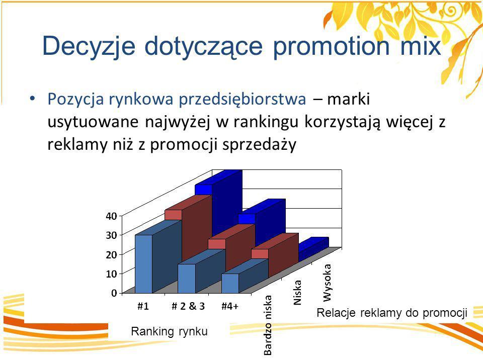 Decyzje dotyczące promotion mix Pozycja rynkowa przedsiębiorstwa – marki usytuowane najwyżej w rankingu korzystają więcej z reklamy niż z promocji spr