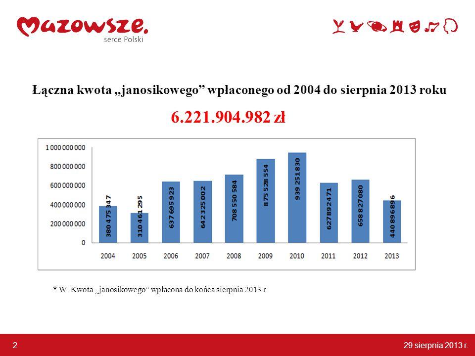 """2 Łączna kwota """"janosikowego wpłaconego od 2004 do sierpnia 2013 roku 6.221.904.982 zł * W Kwota """"janosikowego wpłacona do końca sierpnia 2013 r."""