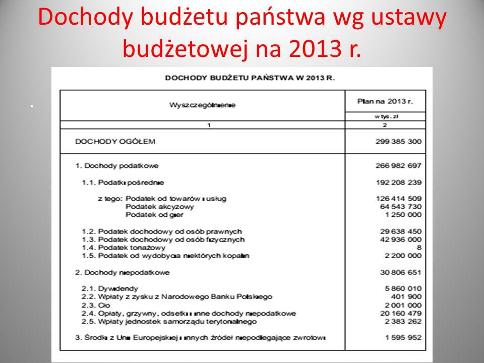 Dochody budżetu państwa wg ustawy budżetowej na 2013 r..