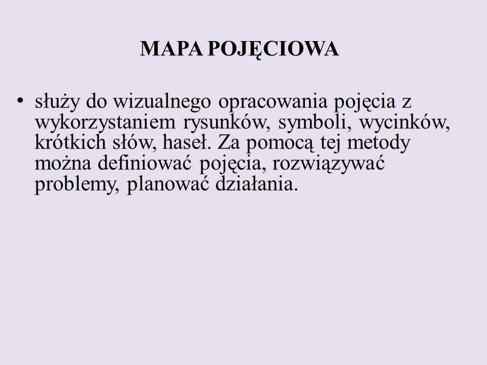 MAPA POJĘCIOWA służy do wizualnego opracowania pojęcia z wykorzystaniem rysunków, symboli, wycinków, krótkich słów, haseł.