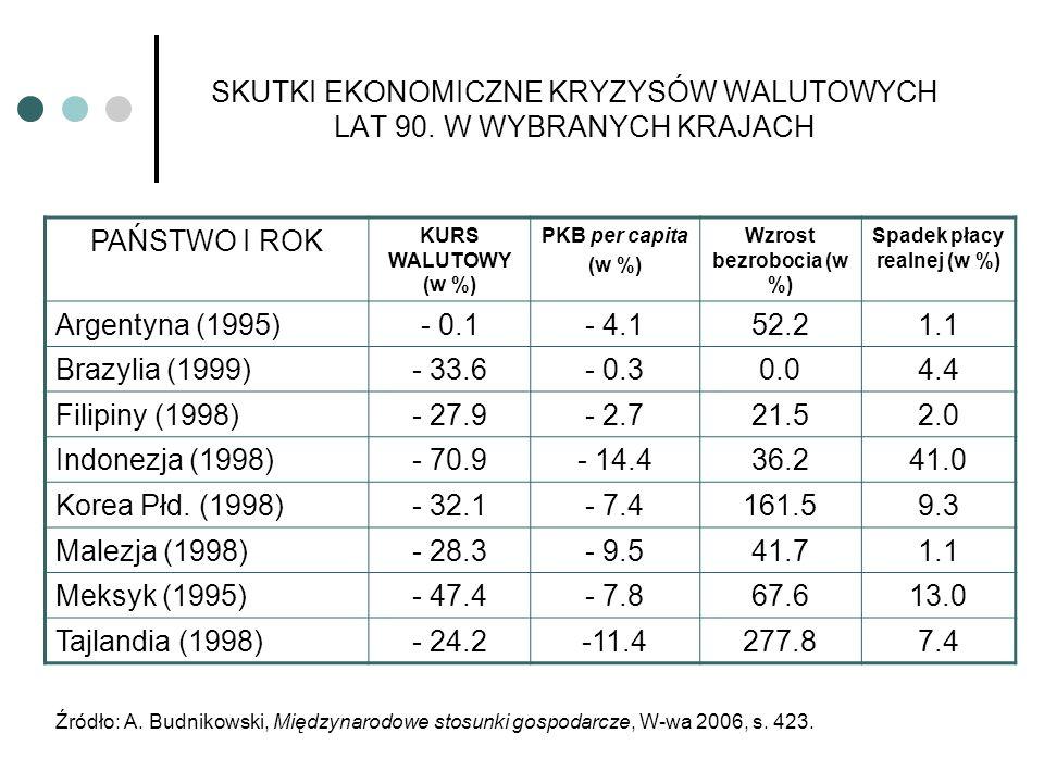 SKUTKI EKONOMICZNE KRYZYSÓW WALUTOWYCH LAT 90. W WYBRANYCH KRAJACH PAŃSTWO I ROK KURS WALUTOWY (w %) PKB per capita (w %) Wzrost bezrobocia (w %) Spad