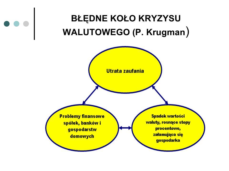BŁĘDNE KOŁO KRYZYSU WALUTOWEGO (P. Krugman )