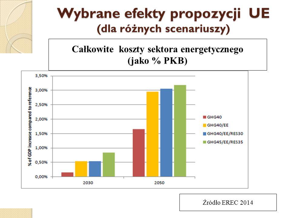 Wybrane efekty propozycji UE (dla różnych scenariuszy) Całkowite koszty sektora energetycznego (jako % PKB) Źródło EREC 2014